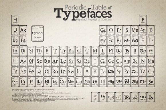 periodic_table_of_typefaces_large1