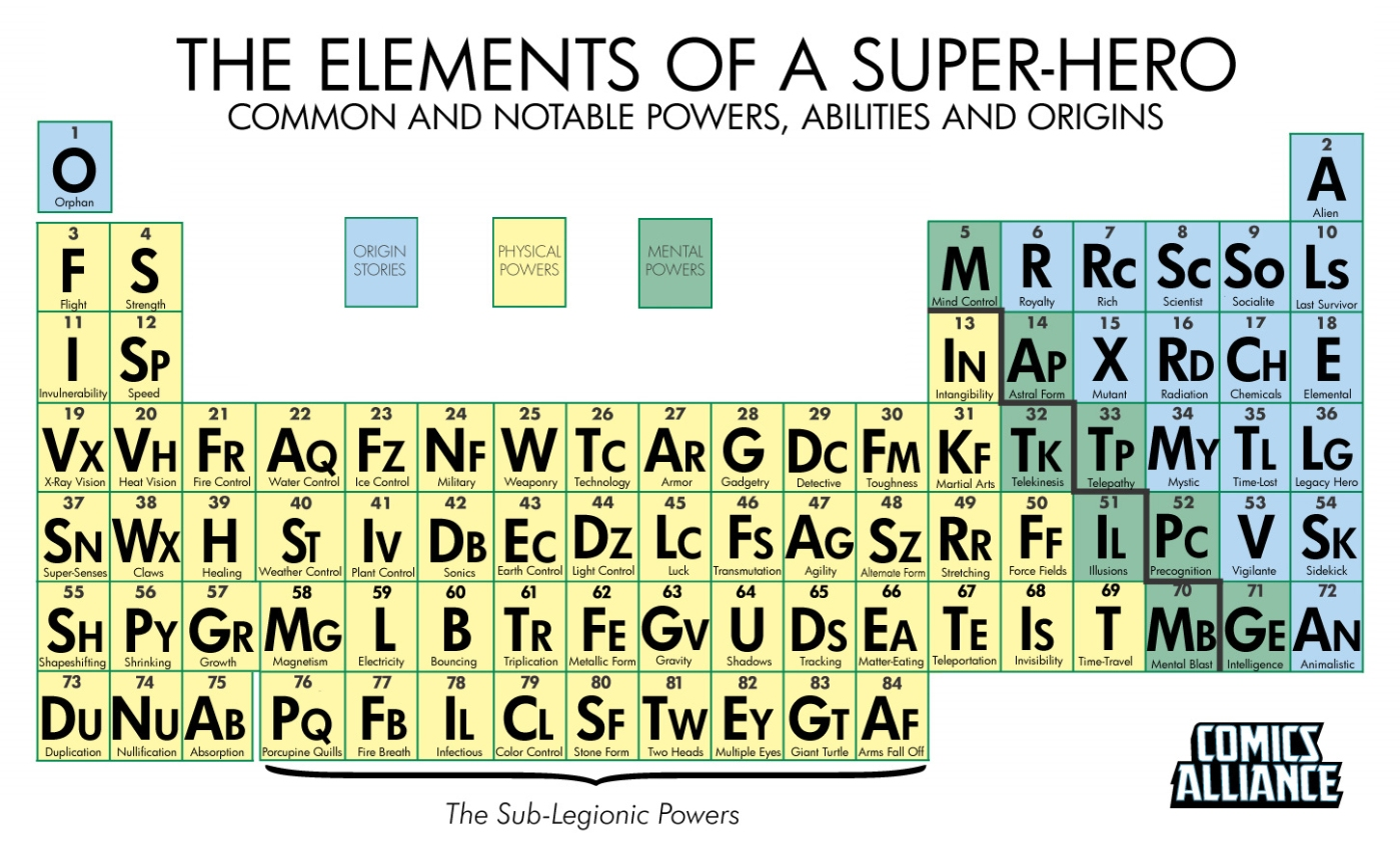 The periodic table of super powers gamestrikefo Images