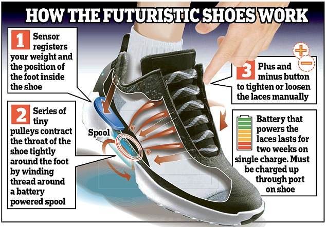 scarpe nike hyperadapt